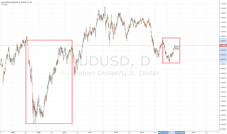 AUDUSD: History to repeat it self?