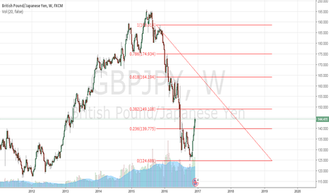 GBPJPY: On the bigger picture