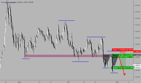 "EURCAD: Shorting EURCAD at important level and ""Broken fang"""