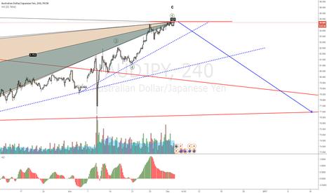 AUDJPY: AUDJPY divergence is back