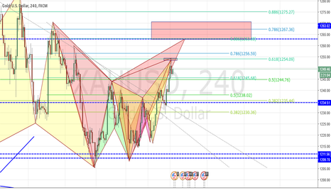 XAUUSD: Is it time to short on gold yet?