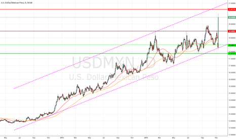 USDMXN: Long signal from 19.46 with TRUMP