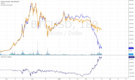 BTCUSD: BTC 180 Bitstamp vs MtGox exchange arbitrage?