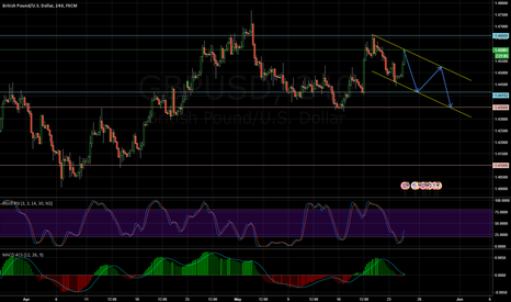 GBPUSD: GBPUSD is changing in trend?