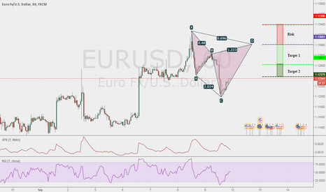 EURUSD: EURUSD 1 HR potential Bearish Cypher at 1.1300