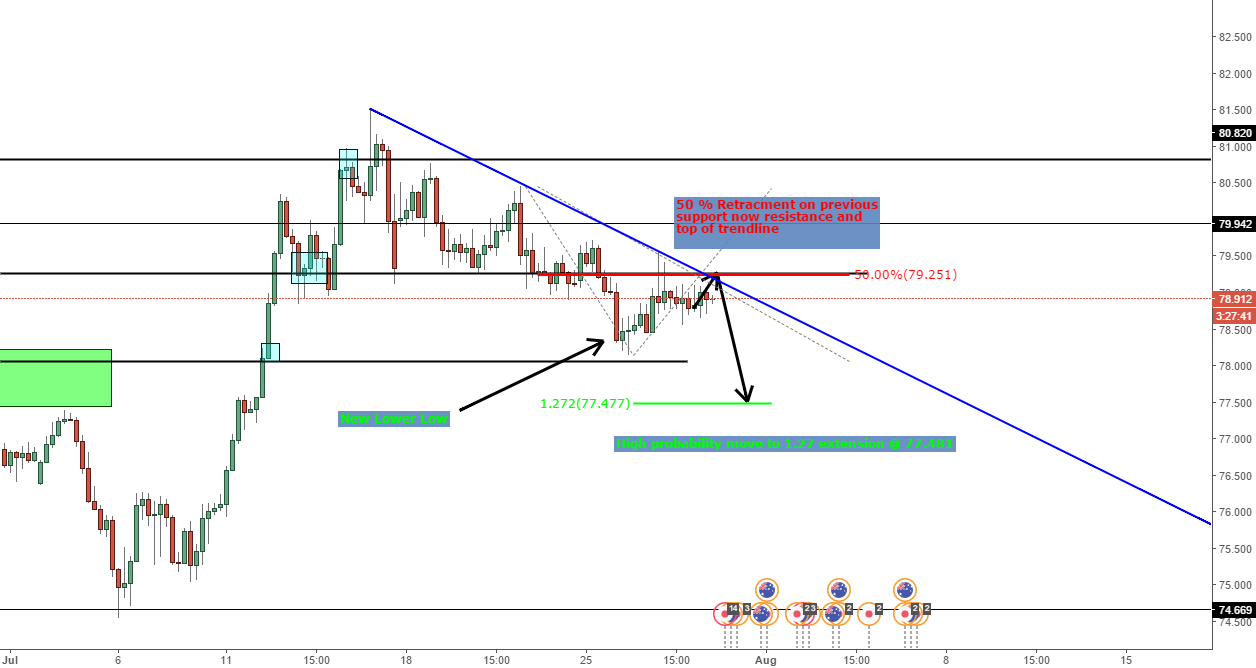 AUD/JPY structure trade