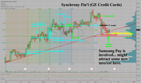 SYF: Synchrony FInancial (GE Credit Cards) Downtrend Complete