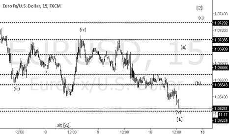 EURUSD: EURUSD count update
