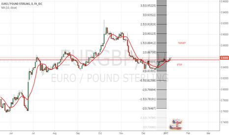 EURGBP: break out pullback long set up