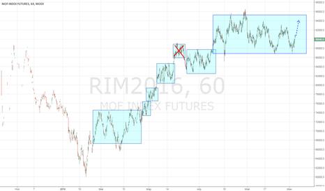 RIM2016: РТС лонг