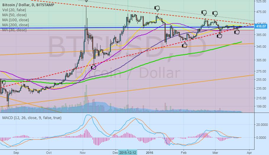 BTC USD--The Coiled spring