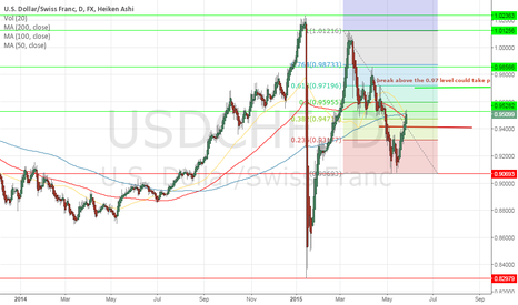 USDCHF: My trade idea for USDCHF