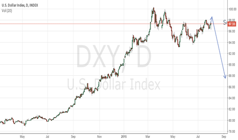 DXY: Big Short on DXY Trade