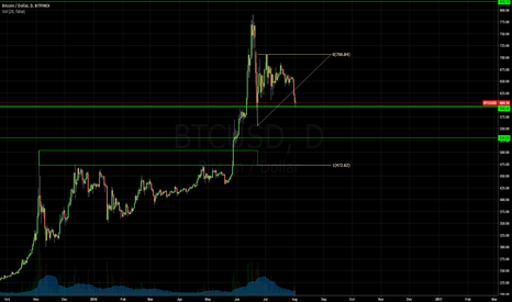 BTCUSD: BTC fib projection
