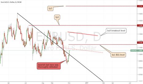 EURUSD: EU bullish levels to watch