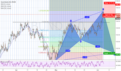 BUND: Bund potential reversal and then completion of cypher pattern