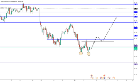 AUDJPY: AUDJPY DOUBLE BOTTOM