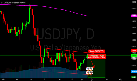 USDJPY: if not break the resistance short in USDJPY