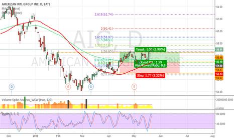AIG: AIG Call target