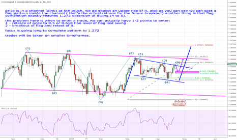 USDCAD: USDCAD - Weekly preview