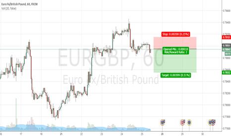 EURGBP: Short On EURGBP