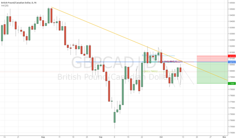 GBPCAD: H&S+2618+ratios at structure