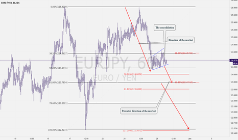 EURJPY: This is Crazy Man!!! EURJPY is a Buying Crap!! Don´t believe me?