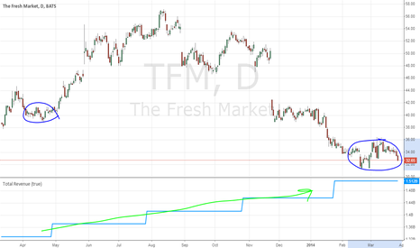 TFM: Undervalued with good upside