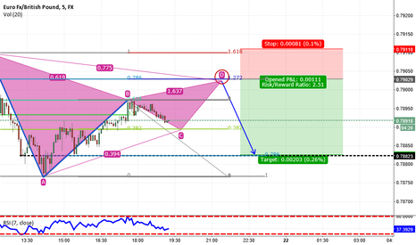 EURGBP: EURGBP: Possible set up Gartley on 5min chart