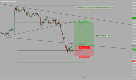 EURJPY: EURJPY Back to Bankers Spread Zone!!