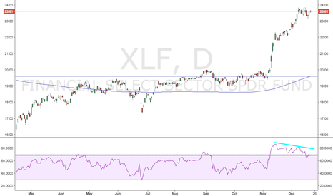 XLF: Bearish US Financials $XLF $KRE
