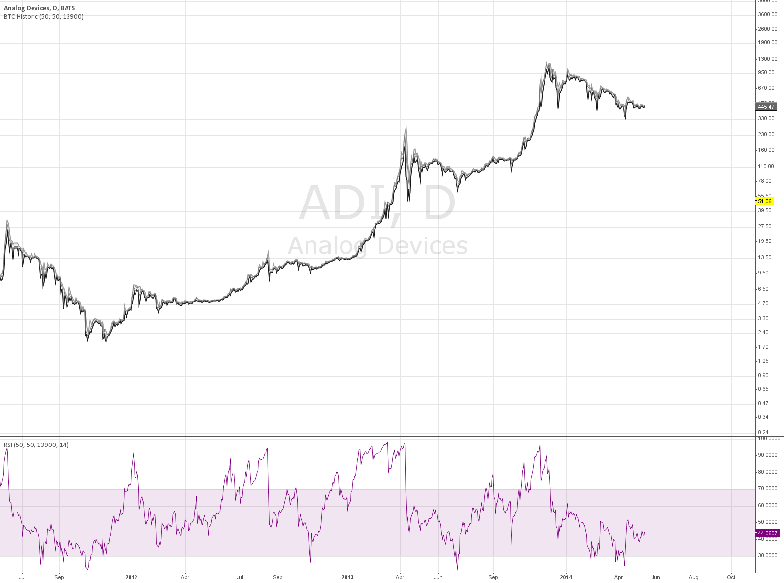 Fixed Historical BTC Data with RSI + Lower Timeframes