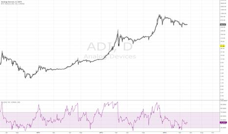 ADI: Fixed Historical BTC Data with RSI + Lower Timeframes