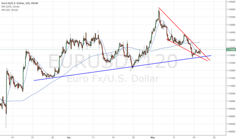 EURUSD: $EURUSD  falling wedge with throw under at a support trendline