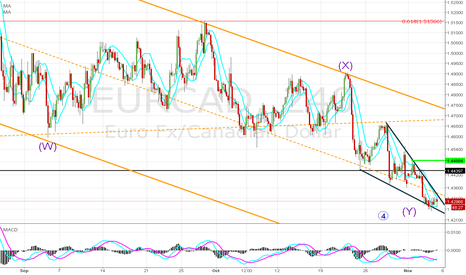 EURCAD: Pottential Buy set up on EUR CAD