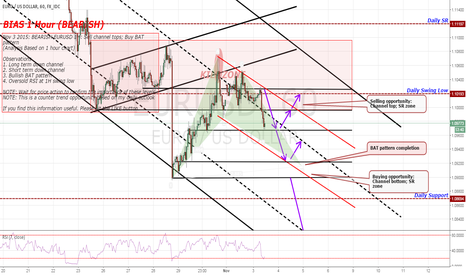 EURUSD: BEARISH EURUSD 1H: Sell channel tops; Buy BAT pattern