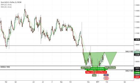 EURUSD: potential Long for EURUSD H&S