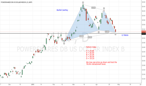 UUP: Potential USD Long Setup: UUP, Bullish Gartley
