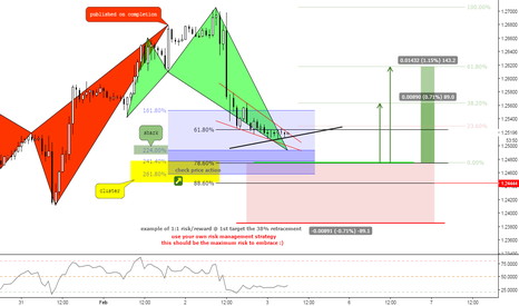 GBPUSD: (1h) Bull Waiting @ Cluster? // Check Price Action