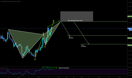 EURAUD: SHORT opportunity here with 2 patterns and bearish divergence