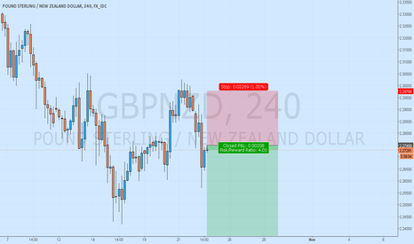 GBPNZD: GbpNzd Trend continuation