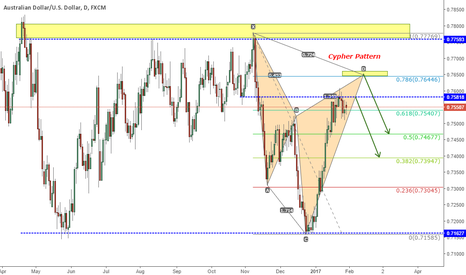 AUDUSD: AUDUSD WAITING FOR CYPHER PATTERN COMPLETION