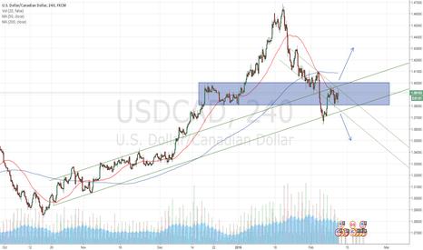 USDCAD: USDCAD Summary & Trade Setups