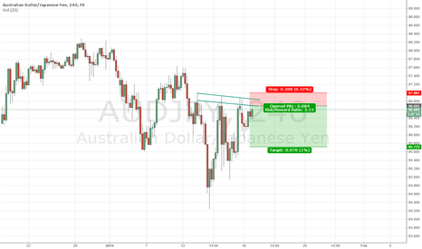 AUDJPY: $AUDJPY Quality Short set up 1% target