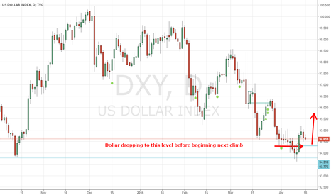DXY: Dollar short correction before bullish move