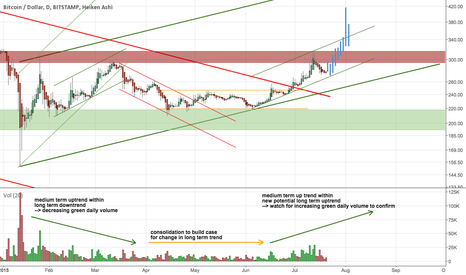 BTCUSD: Bullish fractal play