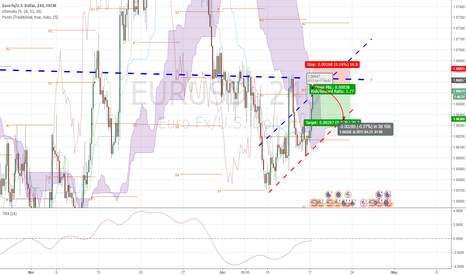 EURUSD: EUR/USD - time to ineter short