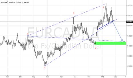 EURCAD: продажа евро канадец