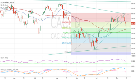 CAC: CAC 40 Technical Analysis - Nov 15th 2015