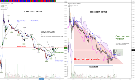 NMCBTC: Reversal waiting for ignition?